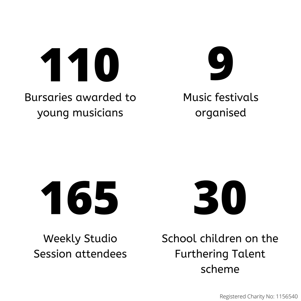 Trust Music has organised 9 music festivals and provided 110 bursaries for young musicians